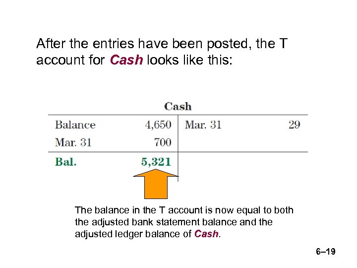 After the entries have been posted, the T account for Cash looks like this: