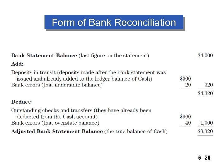 Form of Bank Reconciliation 6– 20