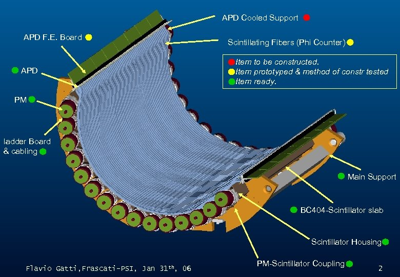 APD Cooled Support APD F. E. Board Scintillating TC Final Design Fibers (Phi Counter)