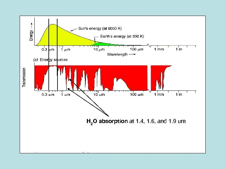 H 2 O absorption at 1. 4, 1. 6, and 1. 9 um