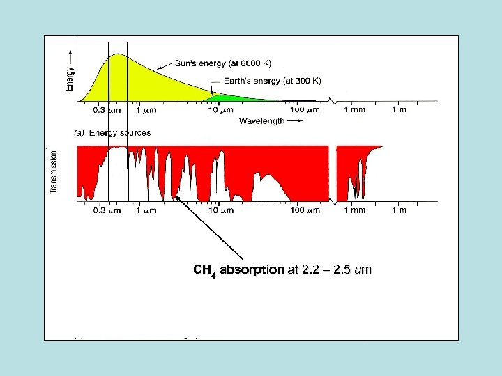 CH 4 absorption at 2. 2 – 2. 5 um