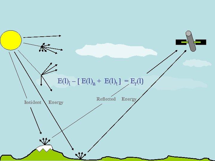 E(l)i – [ E(l)a + E(l)t ] = Er(l) Incident Energy Reflected Energy