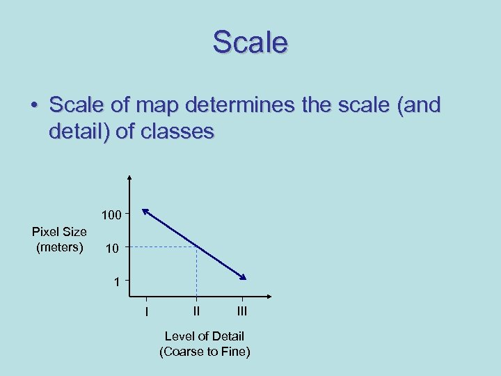 Scale • Scale of map determines the scale (and detail) of classes 100 Pixel