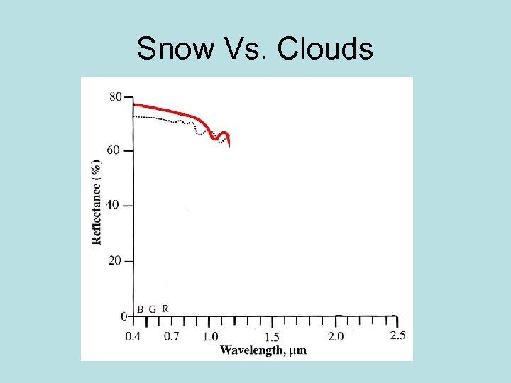 Snow Vs. Clouds