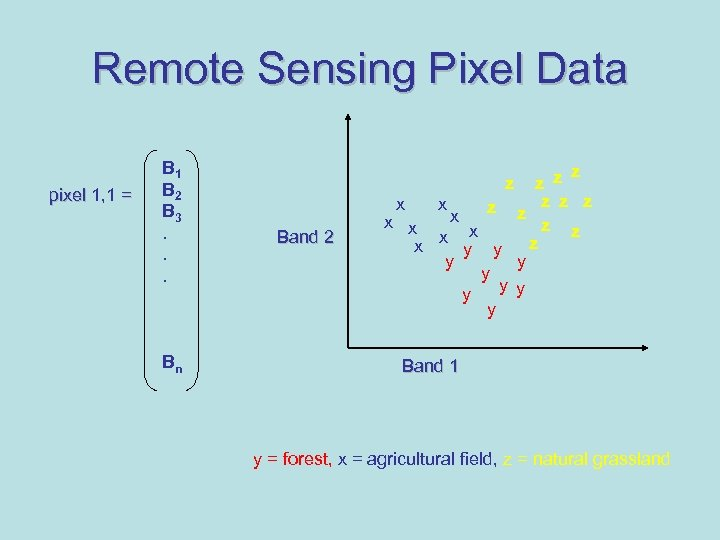 Remote Sensing Pixel Data pixel 1, 1 = B 1 B 2 B 3.