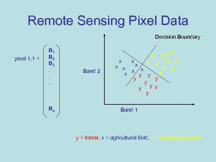 Remote Sensing Pixel Data Decision Boundary pixel 1, 1 = B 1 B 2