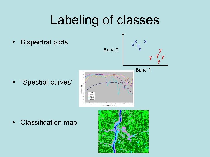 Labeling of classes • Bispectral plots Band 2 x x x y y Band