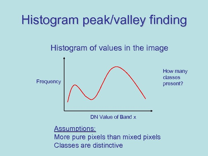 Histogram peak/valley finding Histogram of values in the image How many classes present? Frequency