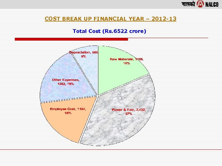 COST BREAK UP FINANCIAL YEAR – 2012 -13 Total Cost (Rs. 6522 crore)