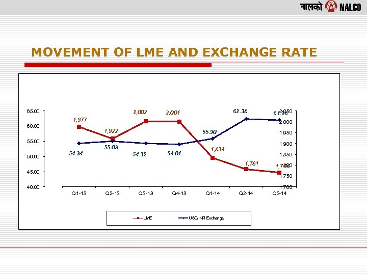 MOVEMENT OF LME AND EXCHANGE RATE 65. 00 2, 002 62. 38 2, 001