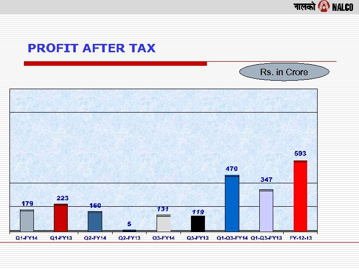 PROFIT AFTER TAX Rs. in Crore