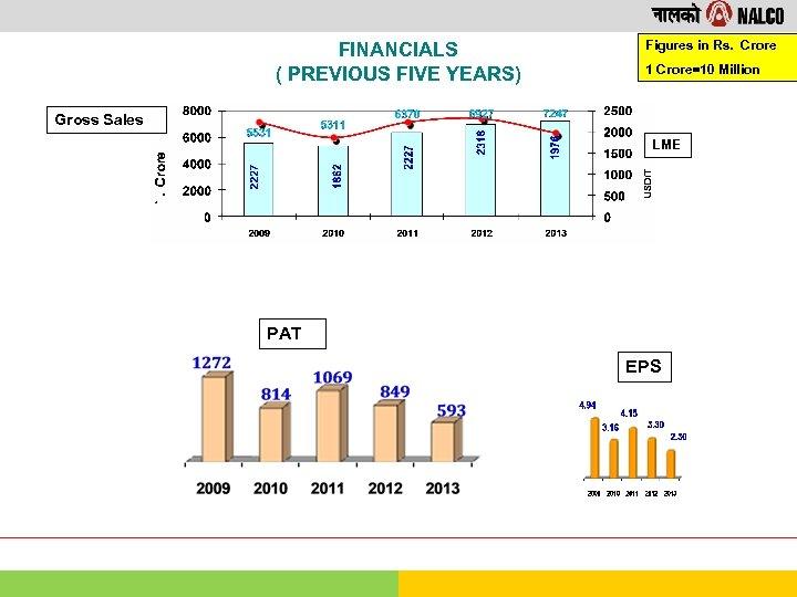 FINANCIALS ( PREVIOUS FIVE YEARS) Figures in Rs. Crore 1 Crore=10 Million Gross Sales