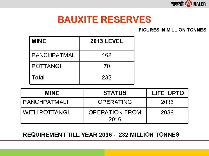 BAUXITE RESERVES FIGURES IN MILLION TONNES MINE 2013 LEVEL PANCHPATMALI 162 POTTANGI 70 Total