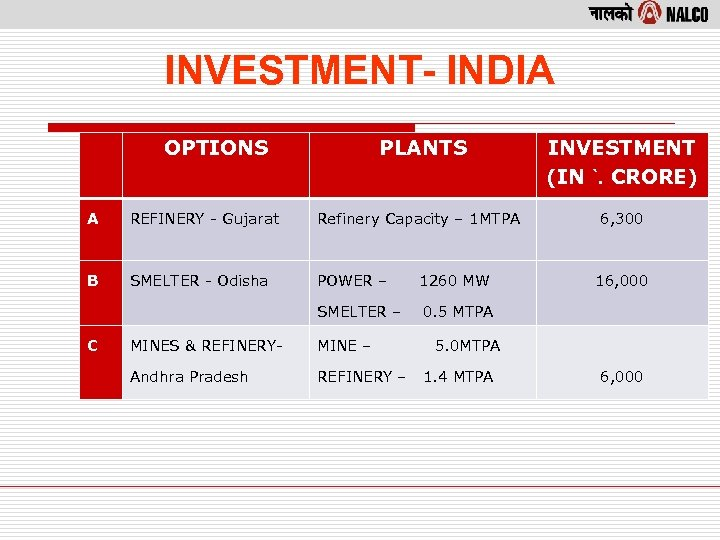 INVESTMENT- INDIA OPTIONS PLANTS INVESTMENT (IN `. CRORE) 6, 300 A REFINERY - Gujarat