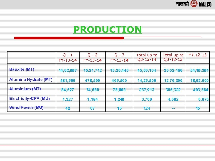 PRODUCTION Q-1 FY-13 -14 Q-2 FY-13 -14 Q-3 FY-13 -14 Total up to Q