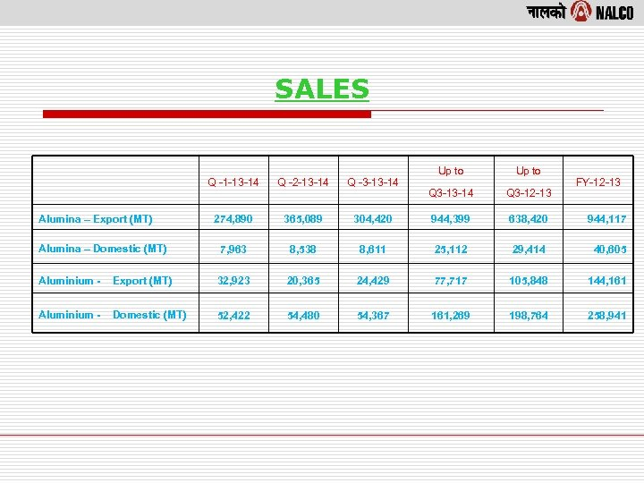 SALES Up to Q 3 -13 -14 Q 3 -12 -13 304, 420 944,