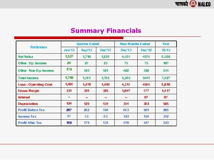 Summary Financials Particulars Quarter Ended Nine Months Ended Year Jun' 13 Sep' 13 Dec'