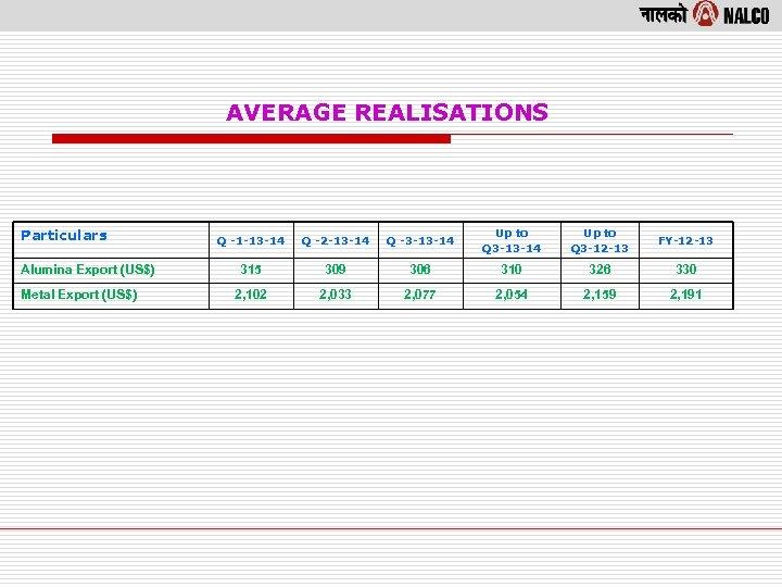 AVERAGE REALISATIONS Particulars Alumina Export (US$) Metal Export (US$) Q -1 -13 -14 Q