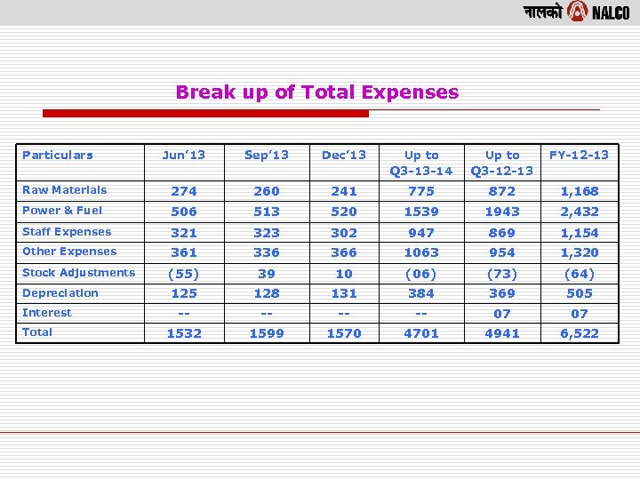 Break up of Total Expenses Particulars Jun' 13 Sep' 13 Dec' 13 Up to