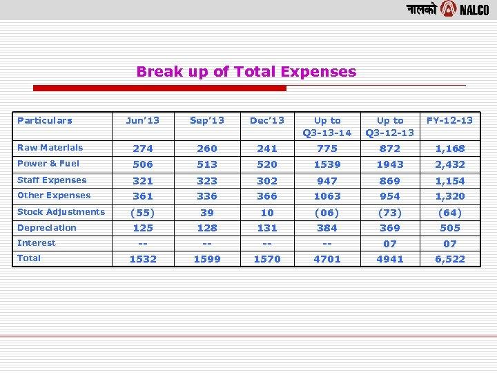 Break up of Total Expenses Particulars Jun' 13 Sep' 13 Dec' 13 Up to