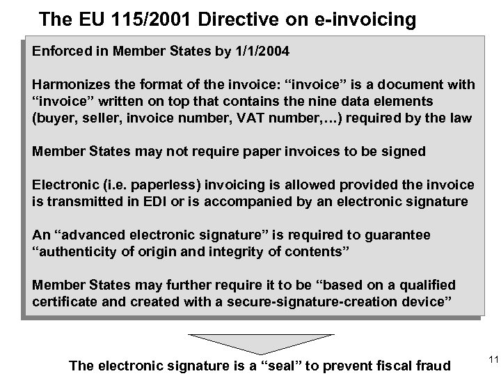 The EU 115/2001 Directive on e-invoicing Enforced in Member States by 1/1/2004 Harmonizes the
