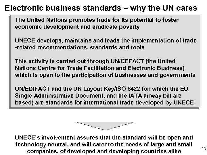 Electronic business standards – why the UN cares The United Nations promotes trade for