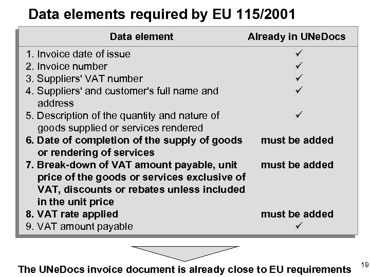 Data elements required by EU 115/2001 Data element 1. Invoice date of issue 2.