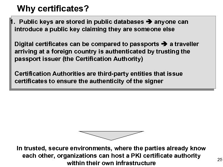 Why certificates? 1. Public keys are stored in public databases anyone can introduce a