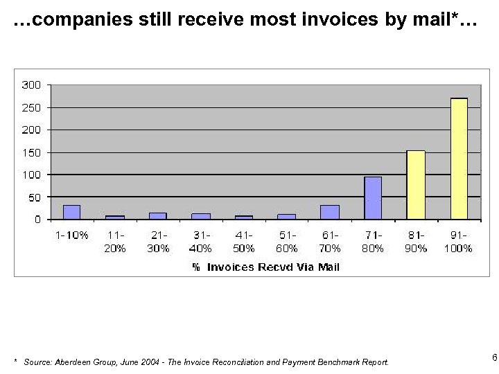 …companies still receive most invoices by mail*… * Source: Aberdeen Group, June 2004 -