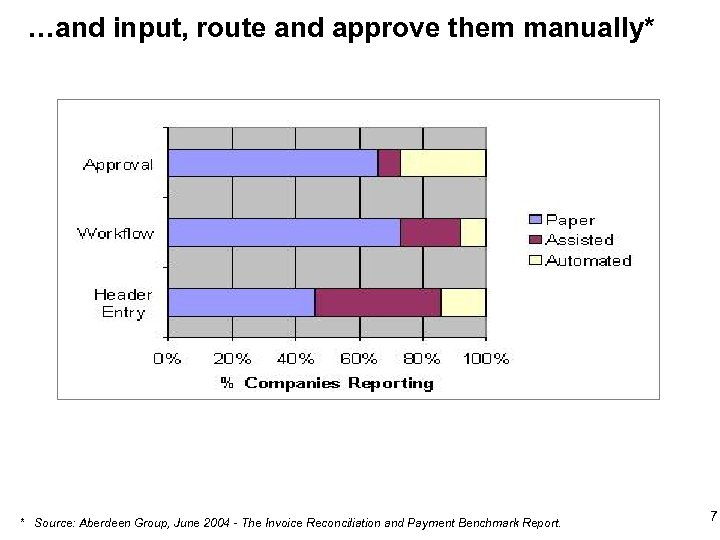 …and input, route and approve them manually* * Source: Aberdeen Group, June 2004 -