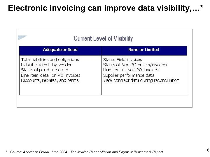 Electronic invoicing can improve data visibility, …* * Source: Aberdeen Group, June 2004 -