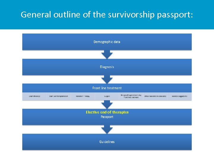 General outline of the survivorship passport: Elective end of therapies