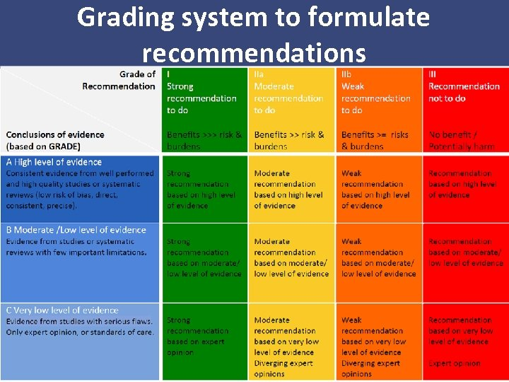 Grading system to formulate recommendations