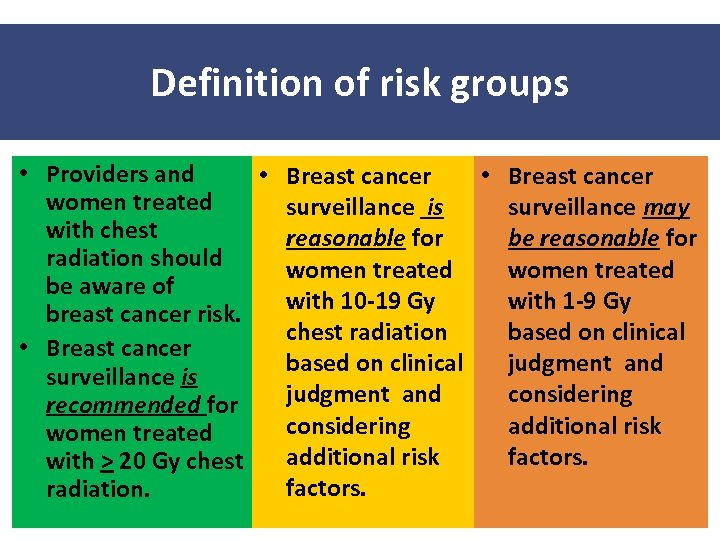 Definition of risk groups • Providers and • Breast cancer women treated surveillance is