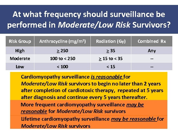 At what frequency should surveillance be performed in Moderate/Low Risk Survivors? Risk Group Anthracycline