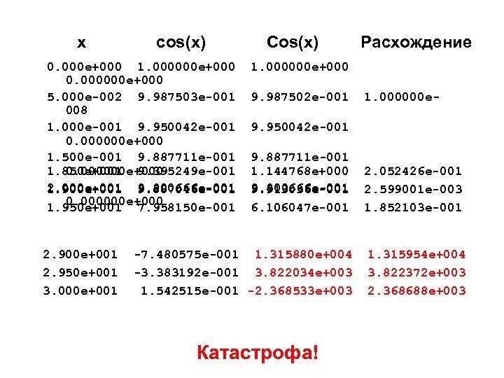 x cos(x) 0. 000 e+000 1. 000000 e+000 0. 000000 e+000 5. 000 e-002