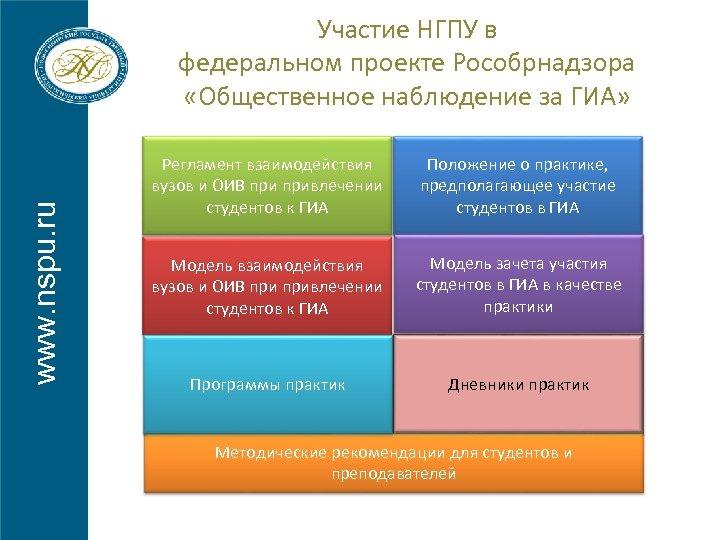 www. nspu. ru Участие НГПУ в федеральном проекте Рособрнадзора «Общественное наблюдение за ГИА» Регламент