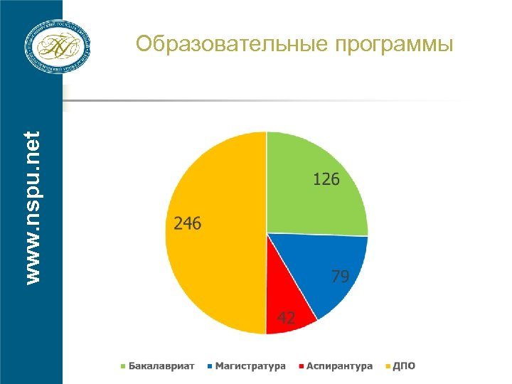 www. nspu. net Образовательные программы