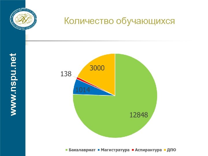 www. nspu. net Количество обучающихся
