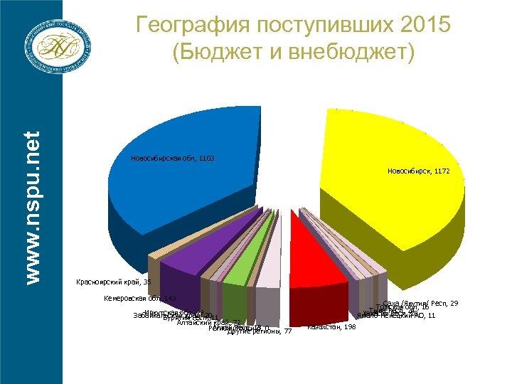 www. nspu. net География поступивших 2015 (Бюджет и внебюджет) Новосибирская обл, 1103 Новосибирск, 1172