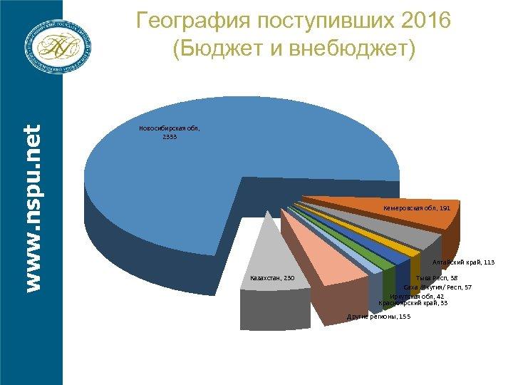 www. nspu. net География поступивших 2016 (Бюджет и внебюджет) Новосибирская обл, 2333 Кемеровская обл,