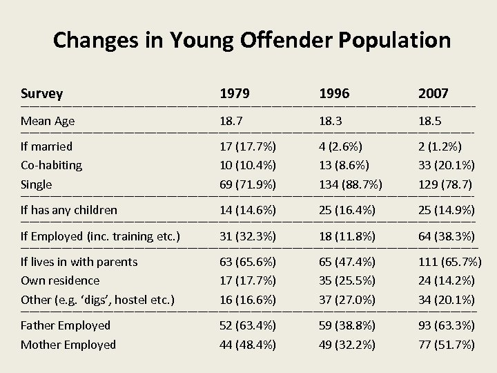 Changes in Young Offender Population Survey 1979 1996 2007 ---------------------------------------------------------------------------------------------------------------------------------------------------------- Mean Age 18. 7