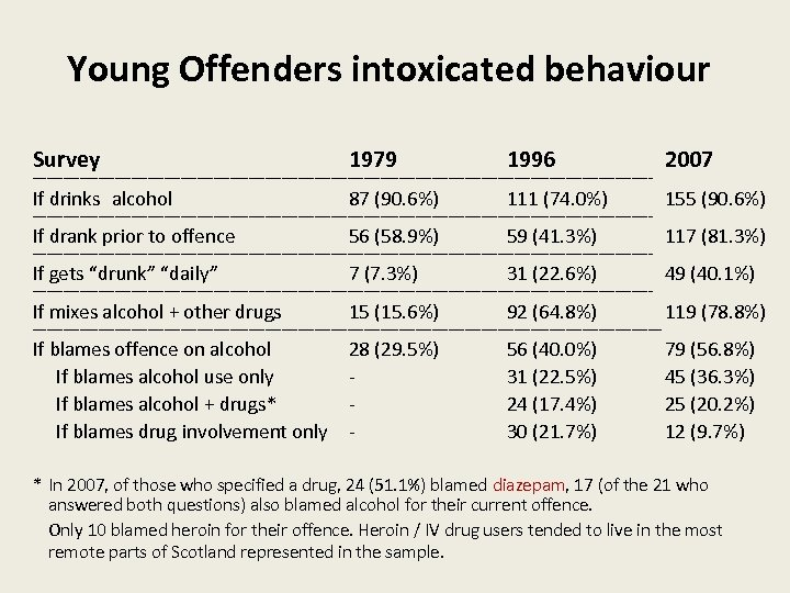 Young Offenders intoxicated behaviour Survey 1979 1996 2007 ------------------------------------------------------------------------------------------------------------------------------------ If drinks alcohol 87 (90.