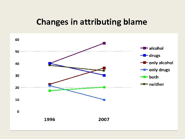 Changes in attributing blame