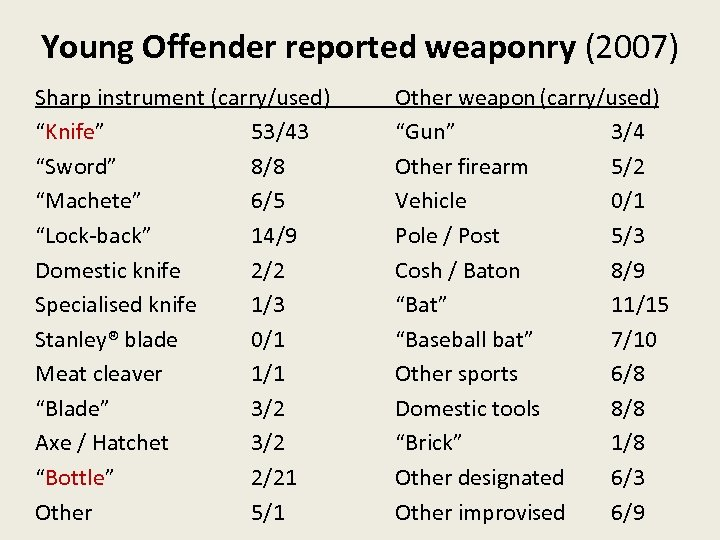 """Young Offender reported weaponry (2007) Sharp instrument (carry/used) """"Knife"""" 53/43 """"Sword"""" 8/8 """"Machete"""" 6/5"""