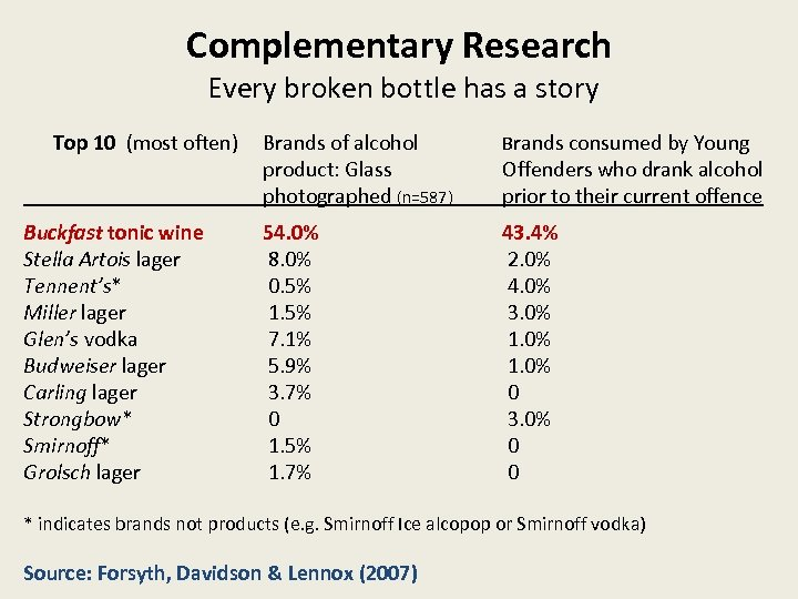 Complementary Research Every broken bottle has a story Top 10 (most often) Buckfast tonic