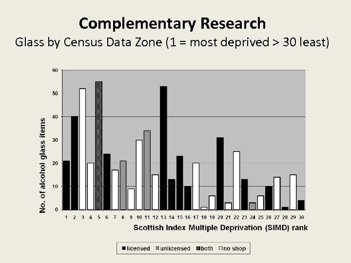 Complementary Research Glass by Census Data Zone (1 = most deprived > 30 least)