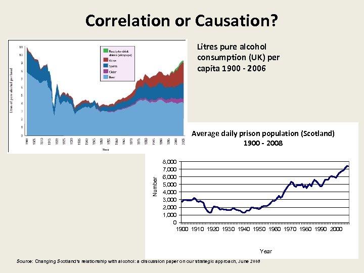 Correlation or Causation? Litres pure alcohol consumption (UK) per capita 1900 - 2006 Number