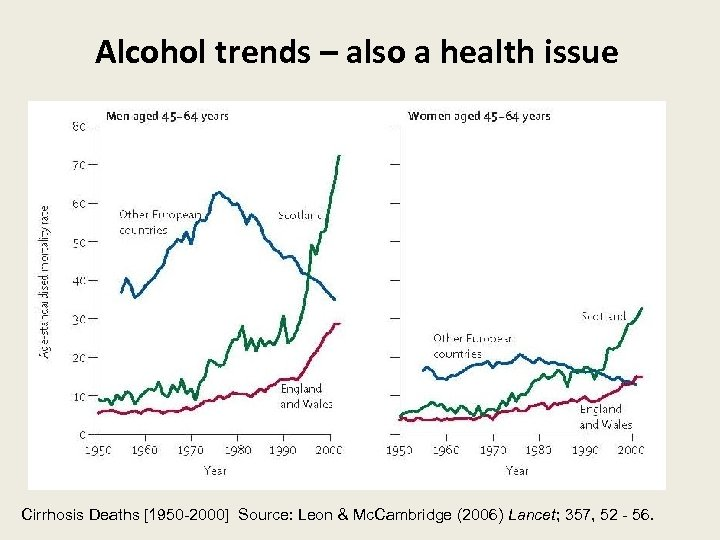 Alcohol trends – also a health issue Cirrhosis Deaths [1950 -2000] Source: Leon &