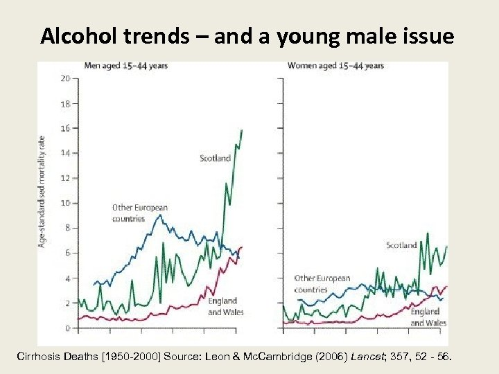 Alcohol trends – and a young male issue Cirrhosis Deaths [1950 -2000] Source: Leon